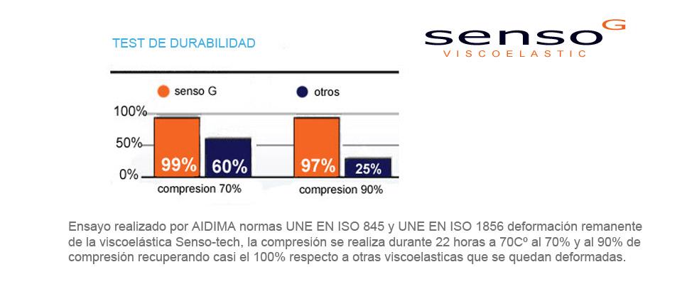 Colchón Viscoelástico S80 Viscogel | Senso G